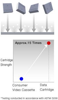 LTO tape technology drop test